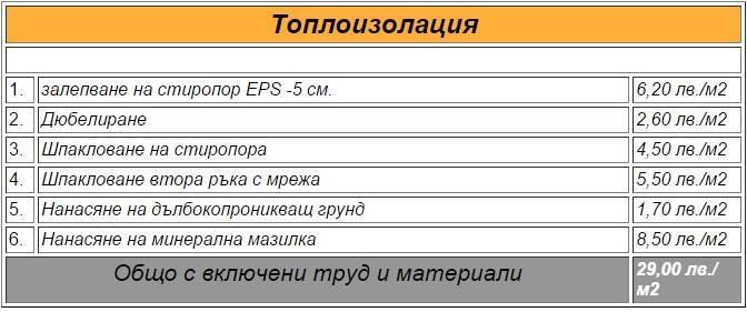 Топлоизолация 1. залепване на стиропор EPS -5 см. 6,20 лв./м2 2. Дюбелиране 2,60 лв./м2 3. Шпакловане на стиропора 4,50 лв./м2 4. Шпакловане втора ръка с мрежа 5,50 лв./м2 5. Нанасяне на дълбокопроникващ грунд 1,70 лв./м2 6. Нанасяне на минерална мазилка